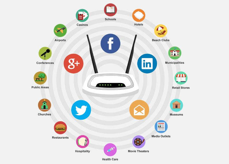most-common-businesses-using-wifi-marketing